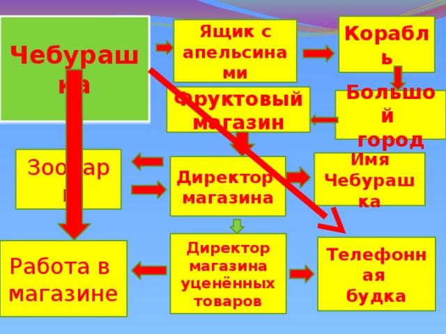 Презентация к уроку литературного чтения по рассказу Э ...