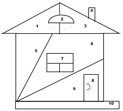 картинки домик пифагора менее, получить все