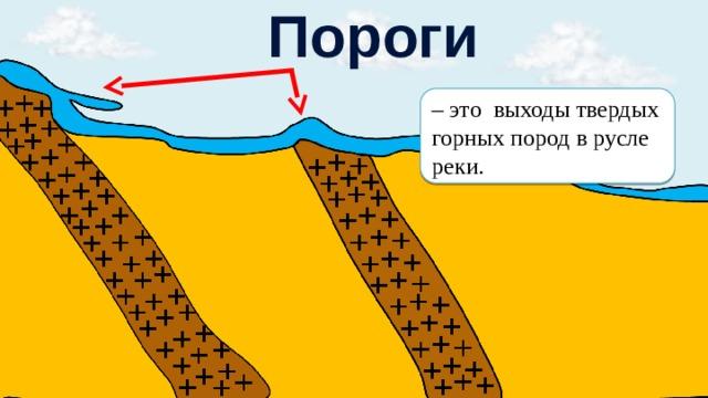 Пороги – это выходы твердых горных пород в русле реки.